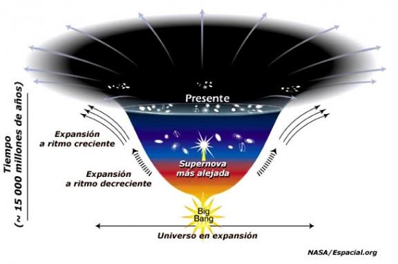 Teoría del Big Bang diagrama