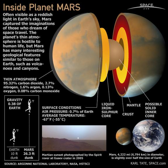 Corte de Marte